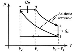 P-V Diagram for idealized Diesel cycle